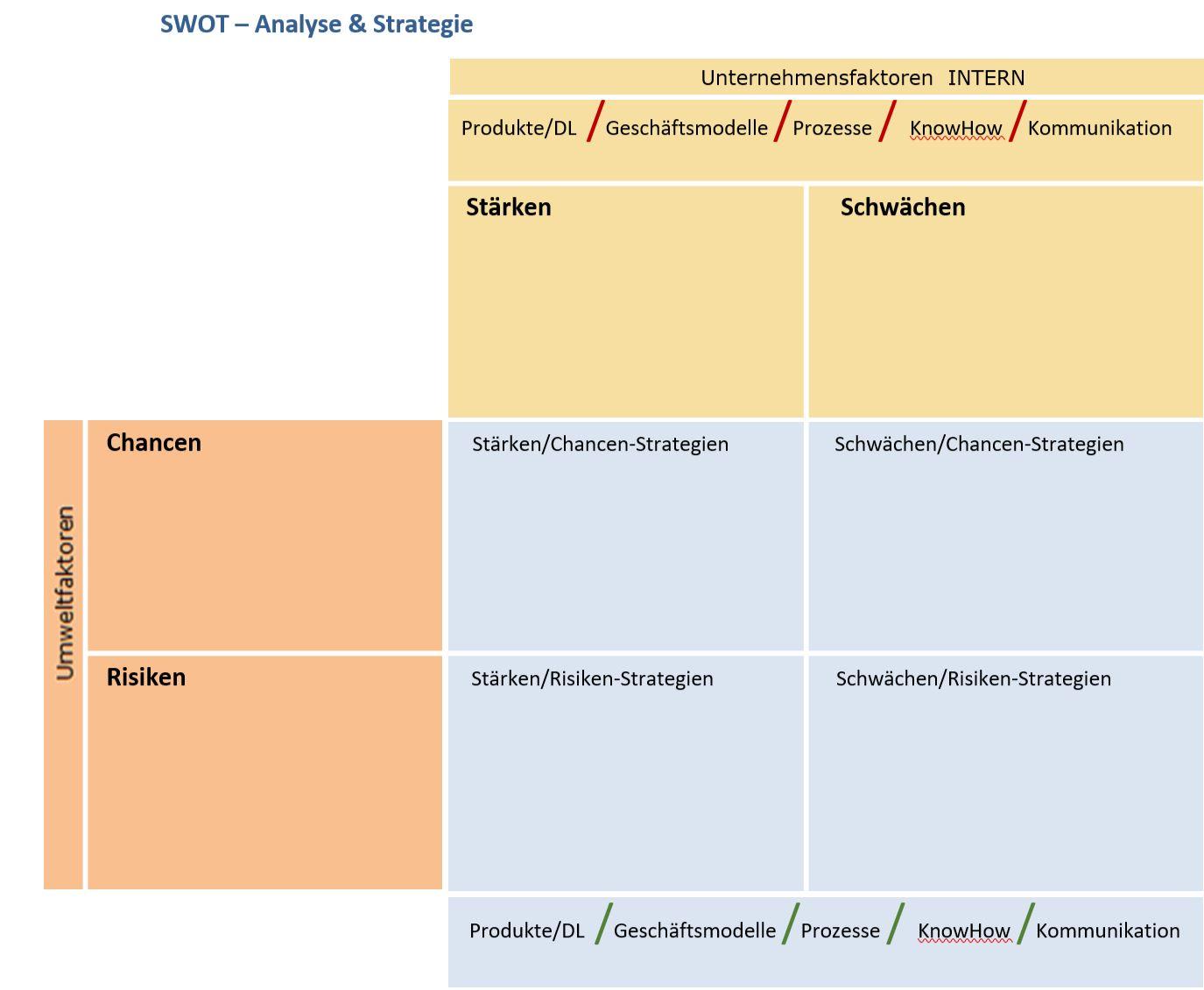 SWOT Analyse Grafik