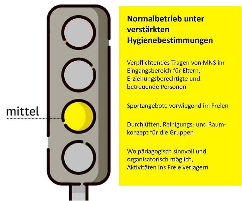 Infos zu Bedeutung Coronaampel gelb