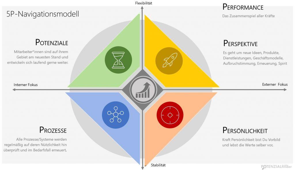 5P_Navigationsmodell